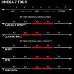 Xiom Omega VII Tour – caracteristicas
